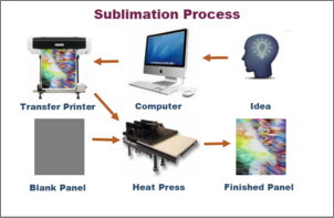Lehigh Valley Sublimation